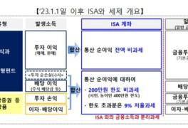 ISA로 주식·펀드 투자