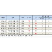 [파이널 가나다라] 챔프전 동부모비스분석 프리뷰 LG-모비스
