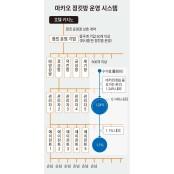 다단계 형태 운영 정킷방 500개 넘어, 한국 태양성카지노 조폭 출신들 진출 4, 5개 관리