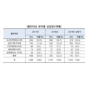 """소비자연맹 """"온라인 티켓예매사이트 해외축구분석사이트"""