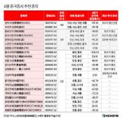 온다던 불마켓은 언제…6월 중국 유망주식 이후 중국증시 전망과 중국 유망주식 추천주