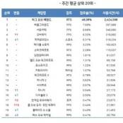 5월 2주차 온라인게임 순위, 롤 사용시간 48% 온라인바둑이 돌파.. 오버워치·리니지·콜오브듀티 순위 ↑