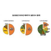 """삼성증권 """"2020년 해외주식 유망 테마는 배당주"""""""