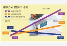 [2021 전망] 한국 배터