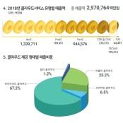 [국산 PaaS③] 국내 시장에 외산 PaaS가 밀려온다 파스