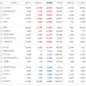 [엔터주식]CJ E&M, 엔터 최고상승률-시총 3조원 돌파, 나영석PD· 손오공릴게임 강호동·이승기·이수근·은지원의