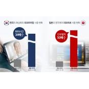 알서포트, 화상회의 리모트미팅 국내 사용량 최대 34배 미팅사이트 증가