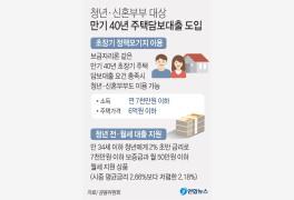 '만기 40년' 초장기 주
