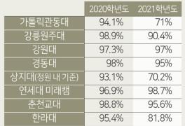 강원도내 대학 충원율