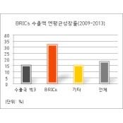 세계 7대강국 목표 한국 의료기기 수출