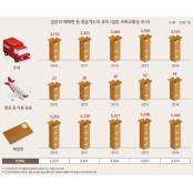 2014년 일본 택배시장, 2014야마토 5년만에 취급개수 줄어들었다 2014야마토