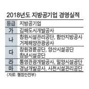 경남개발공사·사천시설공단 경영