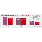 부산경남경마공원 부끄러운 재해율 1위
