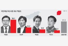 박형준 36.1% 선두…이