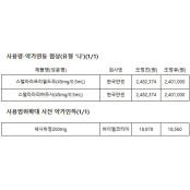 청구실적 급증 스텔라라 벤토린 3.3% 인하…도네린 약가 벤토린 42%↓