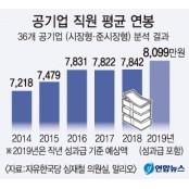 올해 공기업 평균연봉 한국마사회연봉 8천만원 넘을듯