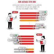 한국인 자위경험 세계 4위…빈도는 적어