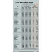 [공기업 연봉워치]③인천공항 임원연봉 한국마사회연봉 1위…마사회 하위권