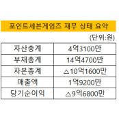 [더벨]넵튠, 자회사간 흡수합병…소셜 카지노 역량 세븐카지노 결집