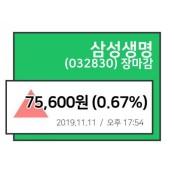 [11일 장종주가] 삼성생명, 삼성생명 주가추이 마감기록가 75,600원