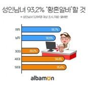 성인남녀 93.2%