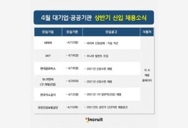 '네이버·SKT·현대글로비스·건보·가스공사' 등 신입 채용