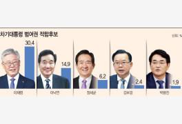 [아시아투데이 여론조
