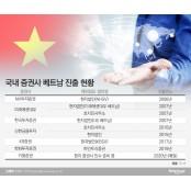 증권업계, '기회의 땅' 베트남 진출 베트남 증시전망 가속