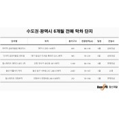 """수도권∙광역시 분양권 """"단타 못한다"""""""