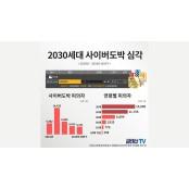 [국감] 토쟁이, 토사장, 사다리... 2030세대 사다리토토 사이버도박 심각