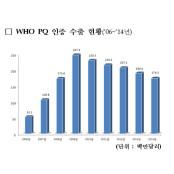 WHO PQ인증 수출 최근 주춤...지난해 유박스 174백만달러