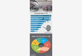 [인포그래픽] 드럭스토어 방문 이유 1위 '직접 체험할 수 있어서' 30.7%... 대...