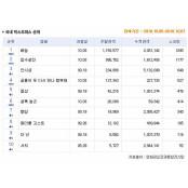 [10월 1주 국내박스] 200만 돌파 <베놈> 1위, 밤헌터 <암수살인> 2위