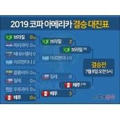 브라질-페루, 2019 코파 아메리카 결승 코파아메리카일정 대진표 확정 [그래픽]