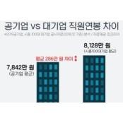 공기업 36곳 직원 평균연봉 7842만 한국마사회연봉 원, 1위는 한국마사회