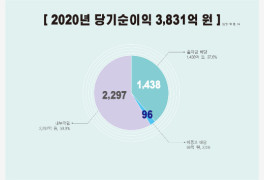 신협 작년 순이익 40%