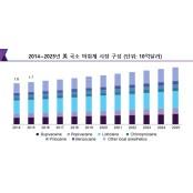 국소 마취제 시장 연간 3.7% 아티카인 성장