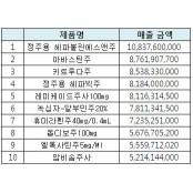 서울아산병원 원내 의약품 매출 TOP5 제품은?