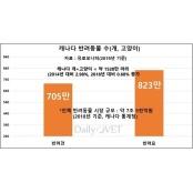 [2020 글로벌 반려동물 유로2020 시장 6:캐나다] 사료시장 유로2020 연평균 4% 성장 유로2020
