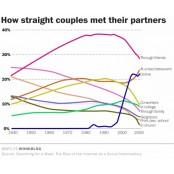 인터넷이 연애를 '효율화'한다 앙톡