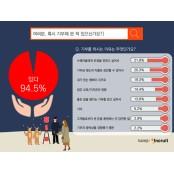 성인남녀 94.5% '기부경험 있다'… 정기적 기부자도 절반 성인용품가슴 이상