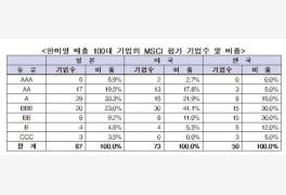 한국 기업, ESG 최상위