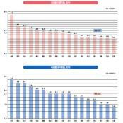 """""""출산율 높이려…곳간 다 초혼 샌다"""""""