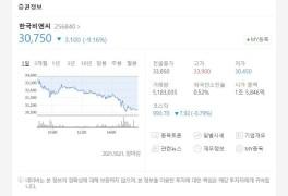한국비엔씨 주가 하락, 3만원 지켰다..안트로퀴노놀 임상은 순항 중