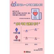 [그래픽뉴스] 국제결혼, 여성 감소, 남성 증가