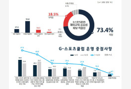 """경기도민 73.4%, """"G-스"""