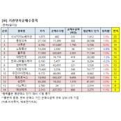 [연속 순매수] 기관, 미투온 삼천리 9일째 매수 미투온