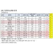 [연속 순매수] 기관, 미투온 인탑스 9일째 매수 미투온