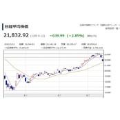 일본 닛케이지수 급락 출발…22,000선 붕괴