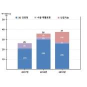 인공지능·실버제품 의료기기 허가 연평균 20% 증가